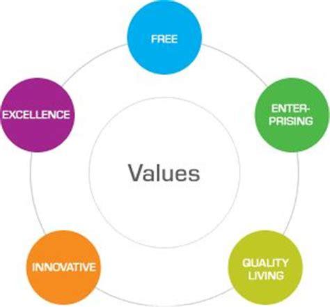 Essay on media and social values
